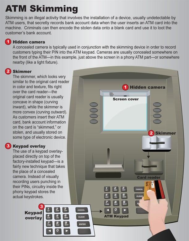 Click image to enlarge - ATM skimming (Source: FBI.gov)