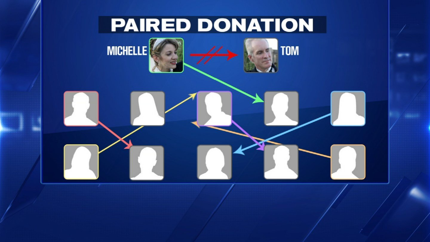 Paired donation creates a donor tree so everyone has a better chance of getting a matched organ. (Source: 3TV)
