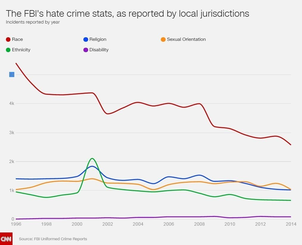 A graph showing the FBI's hate crime statistics, as reported by local jurisdictions from 1996 until 2014. (Source: FBI Uniformed Crime Reports)