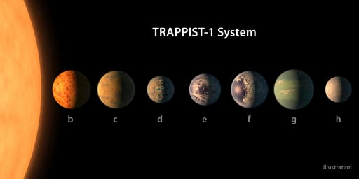 (NASA/JPL-Caltech via AP). This illustration provided by NASA/JPL-Caltech shows an artist's conception of what the TRAPPIST-1 planetary system may look like, based on available data about their diameters, masses and distances from the host star.