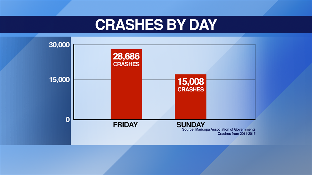 Fridays are the most dangerous day of the week for wrecks – nearly twice as dangerous as Sundays. (Source: 3TV/CBS 5)
