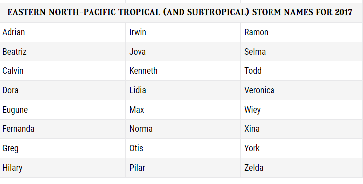 List of names for Hurricanes for 2017 for the Pacific