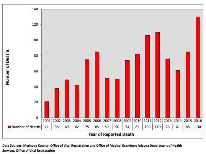 Heat Deaths Since 2001 (Source--Maricopa County Public Health)