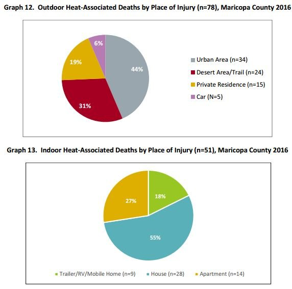 Outdoor and Indoor Heat Deaths (Source--Maricopa County Public Health)