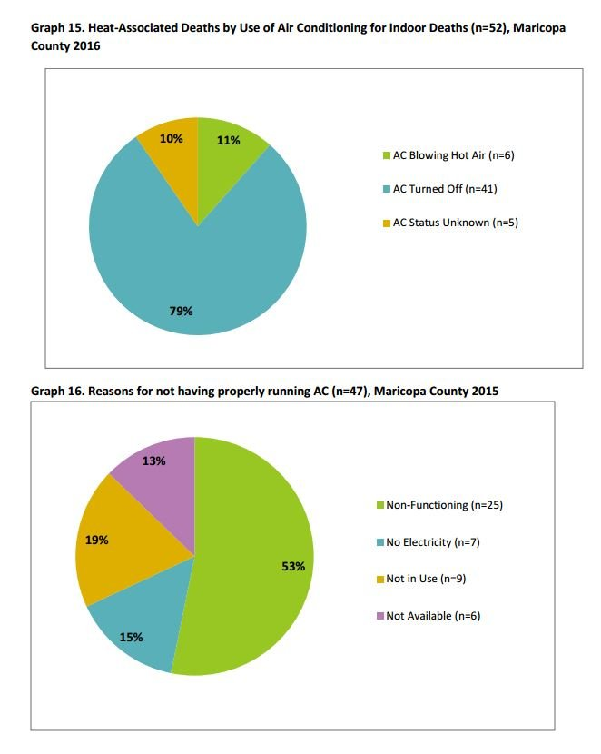 Indoor Heat Deaths (Source--Maricopa County Public Health)