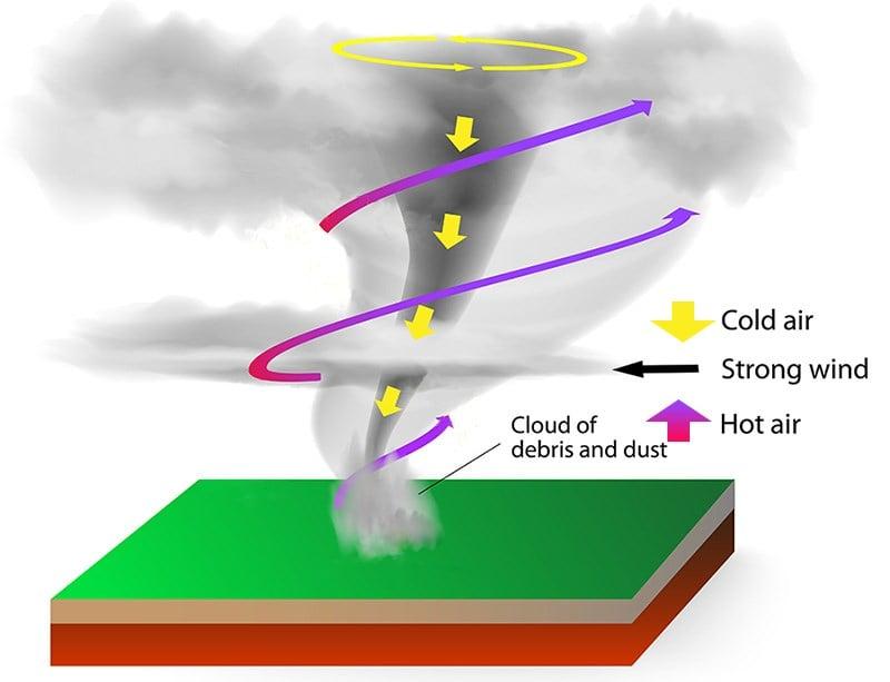 Simple diagram of a tornado