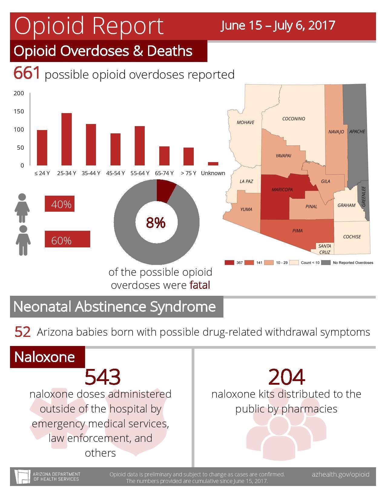 Real time data on Arizona opioid crisis (Source: Arizona Department of Health Services)