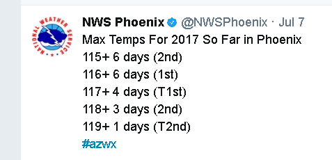 The NWS Phoenix tweeted out some of the highest temperatures in Phoenix in 2017. (Source: NWS Phoenix)