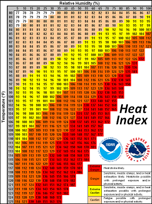 The heat index. (Source: NWS Phoenix)