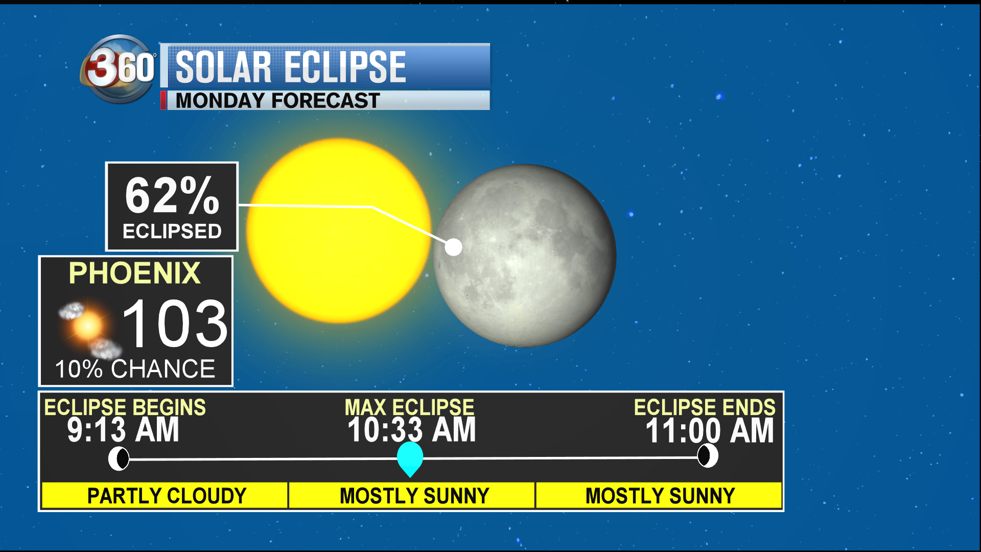 Solar eclipse will be 62% visible from Phoenix at max time of 10:33 a.m.