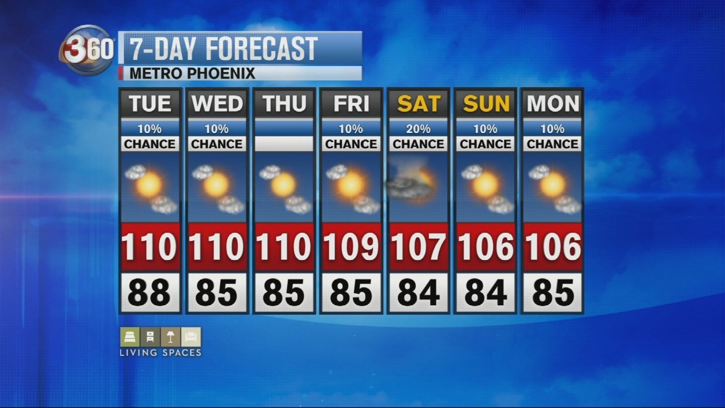 Phoenix should expect a high of 110 through Thursday. (Source: 3TV/CBS 5)