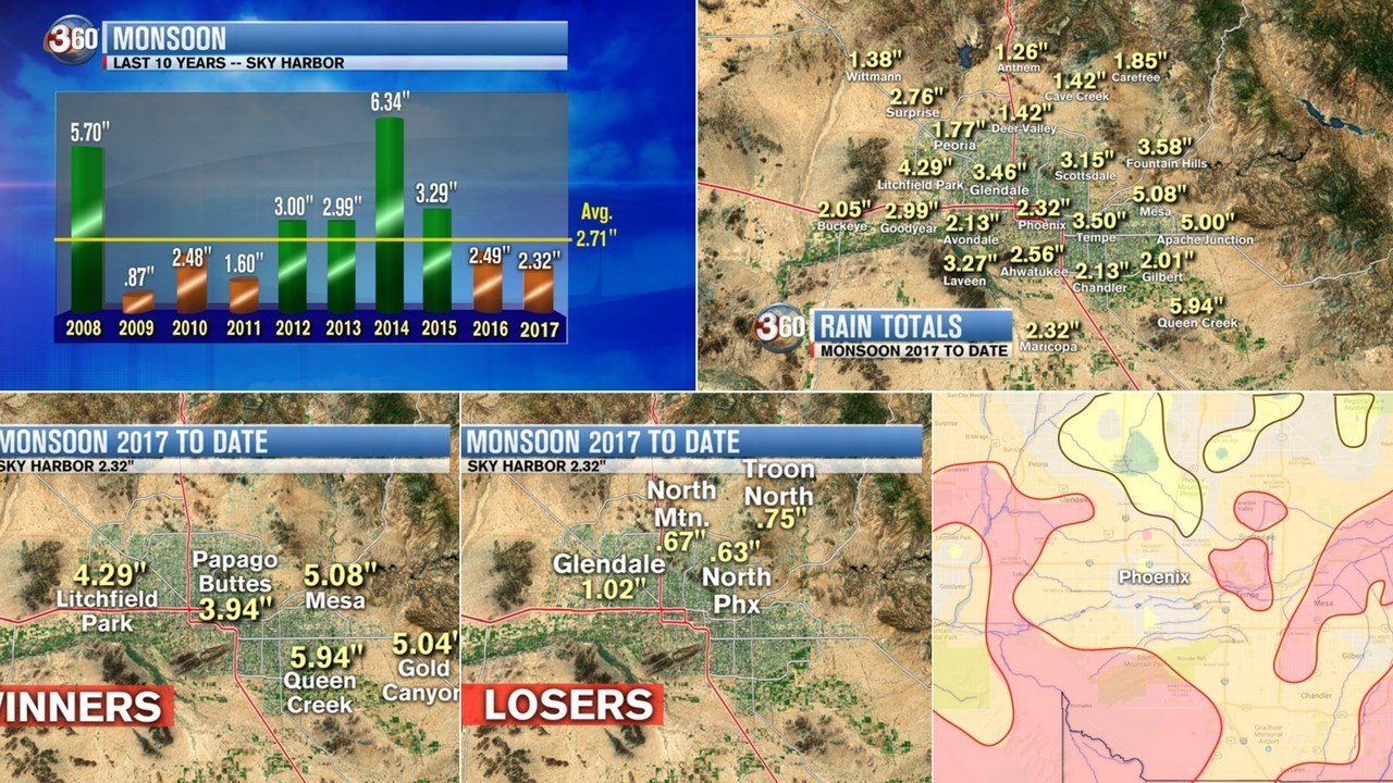 We have several graphics to break down the 2017 monsoon season in the Phoenix-metro area. (Source: 3TV/CBS 5/Maricopa County Flood Control)