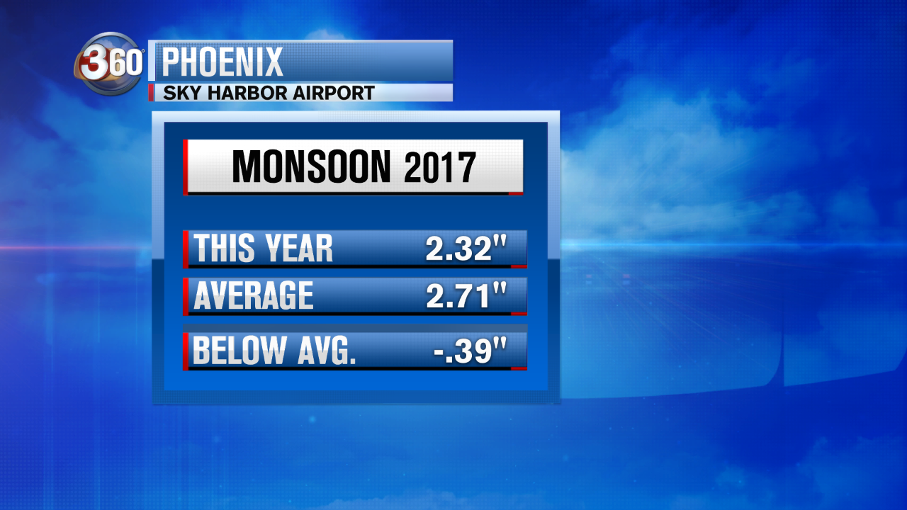 The monsoon total rainfall for Phoenix in 2017. (Source: 3TV/CBS 5)