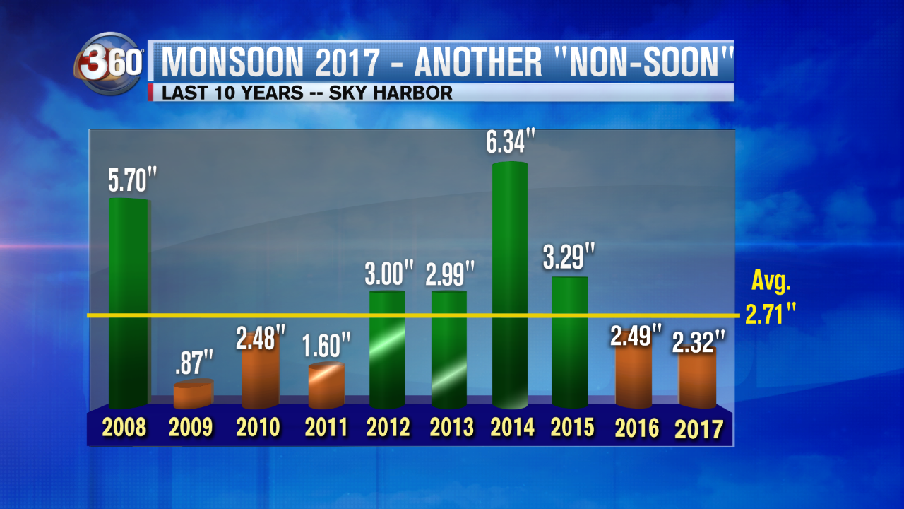 A graphic of last 10 years of monsoon rain in Phoenix. (Source: 3TV/CBS 5)