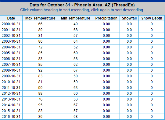 (Source: National Weather Service - Phoenix)