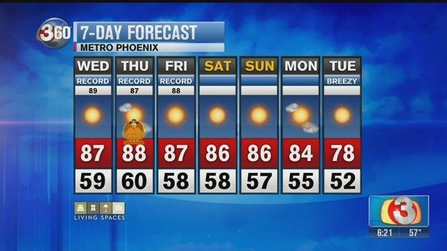Fair to partly cloudy skies for Thanksgiving week