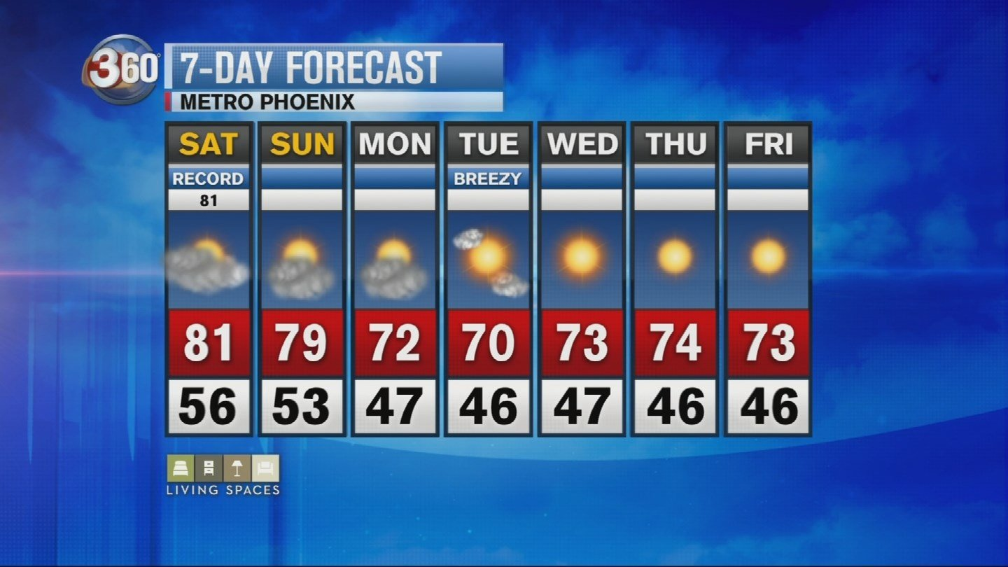 Warm through the weekend then a big cool down mid-week