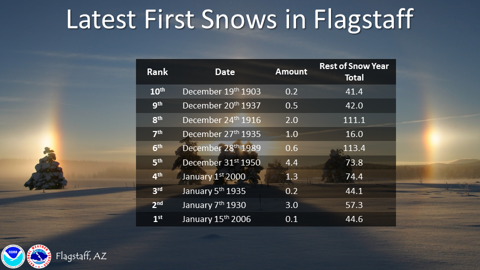 According to the National Weather Service, this is ranked as the ninth latest first snowfall in Flagstaff, right in between Dec. 19, 1903 and Dec. 20, 1937. (Source: National Weather Service)