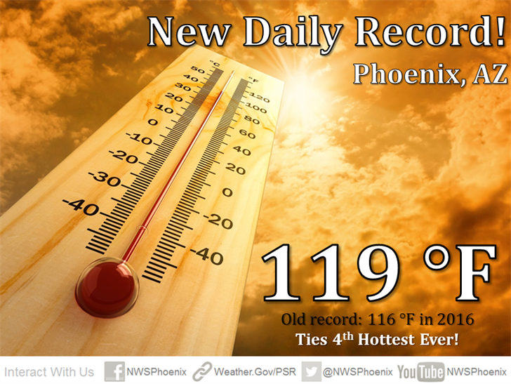 Phoenix reached 119 degrees on June 20. (Source: National Weather Service)