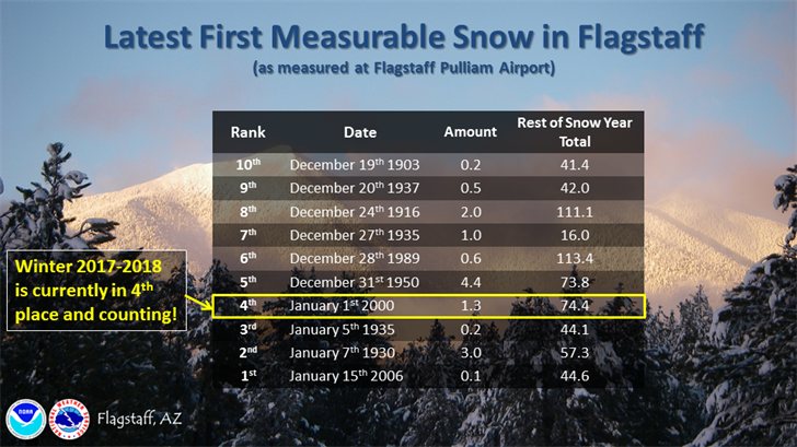 Flagstaff is still waiting for measurable snow. (Source: National Weather Service)