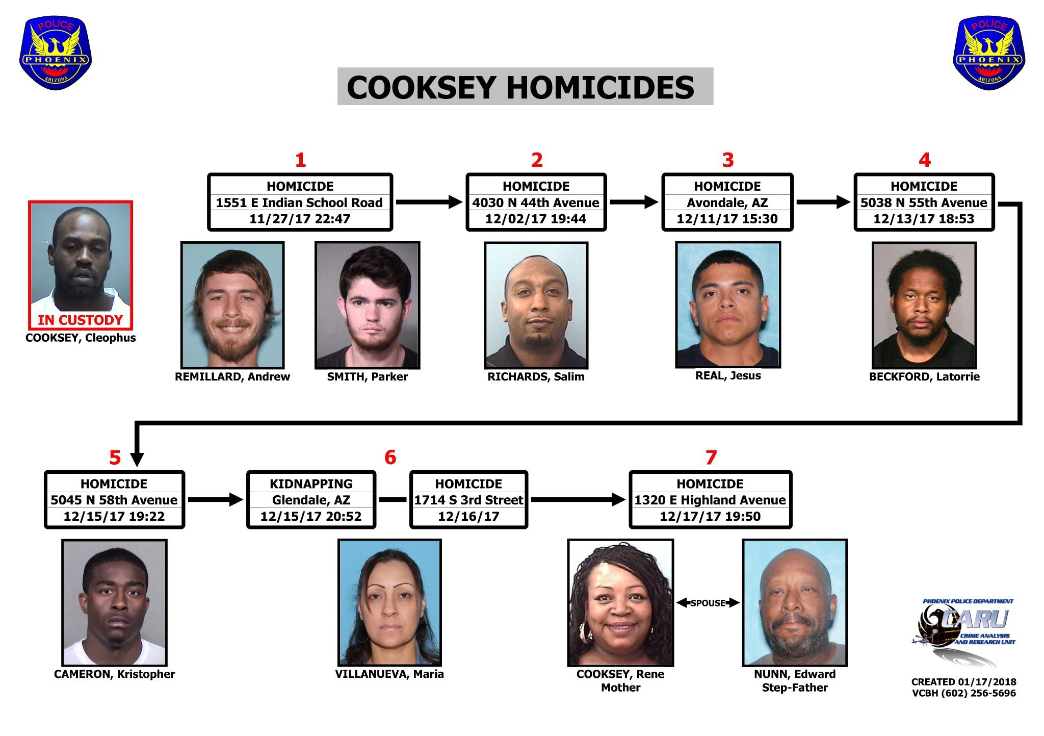 Phoenix PD created a timeline of victims they say are tied to Cleophus Cooksey (Source: Phoenix Police Department)