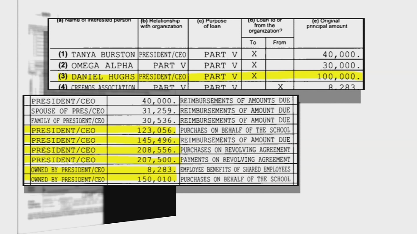 A look at the school's financials shows the school's president and CEO was directing huge sums of money to himself and his own non-profit. (Source: 3TV/CBS 5)