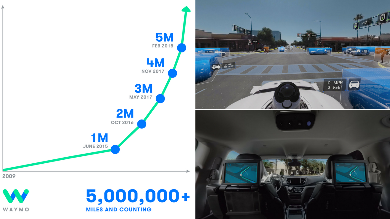 The self-driving car company Waymo released a first-of-its-kind 360-degree video experience after announcing it completed 5 million miles on public roads. (Source: Waymo)
