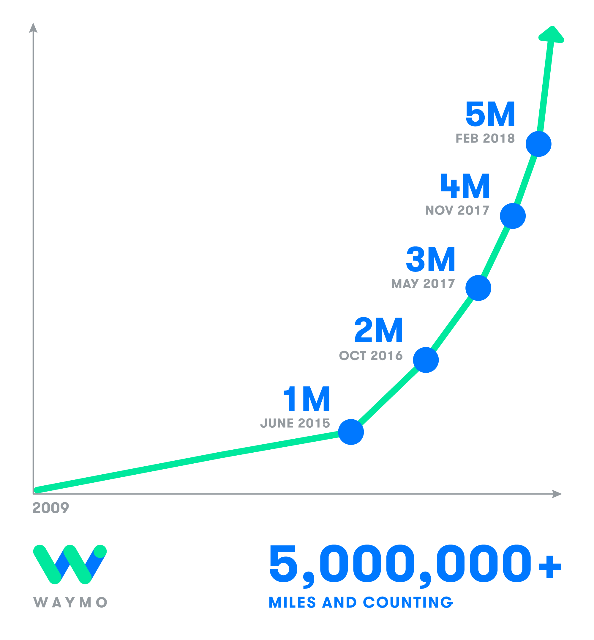 Waymo is picking up speed after reaching 5 million miles in February. (Source: Waymo)