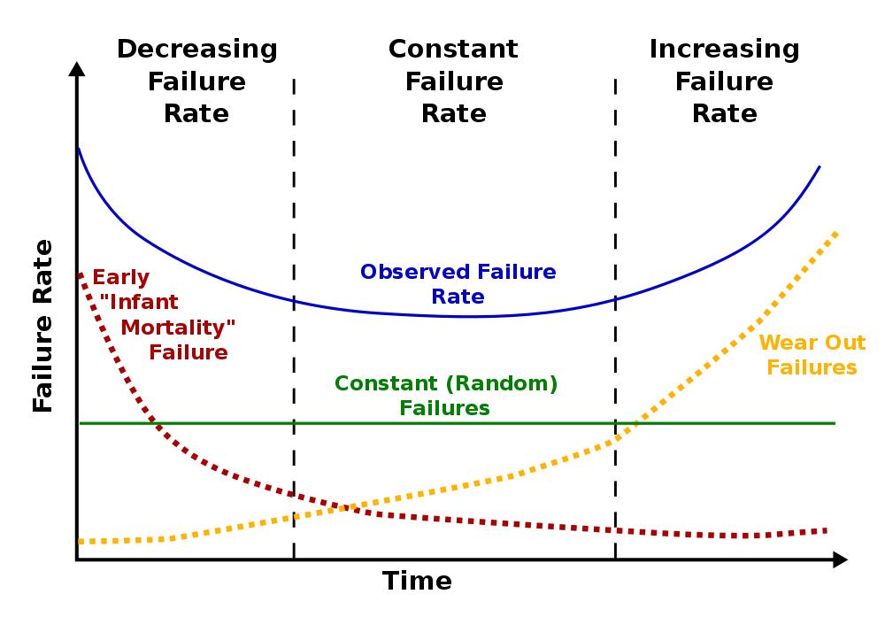 Bathub curve (Source: Public domain via Wikipedia)