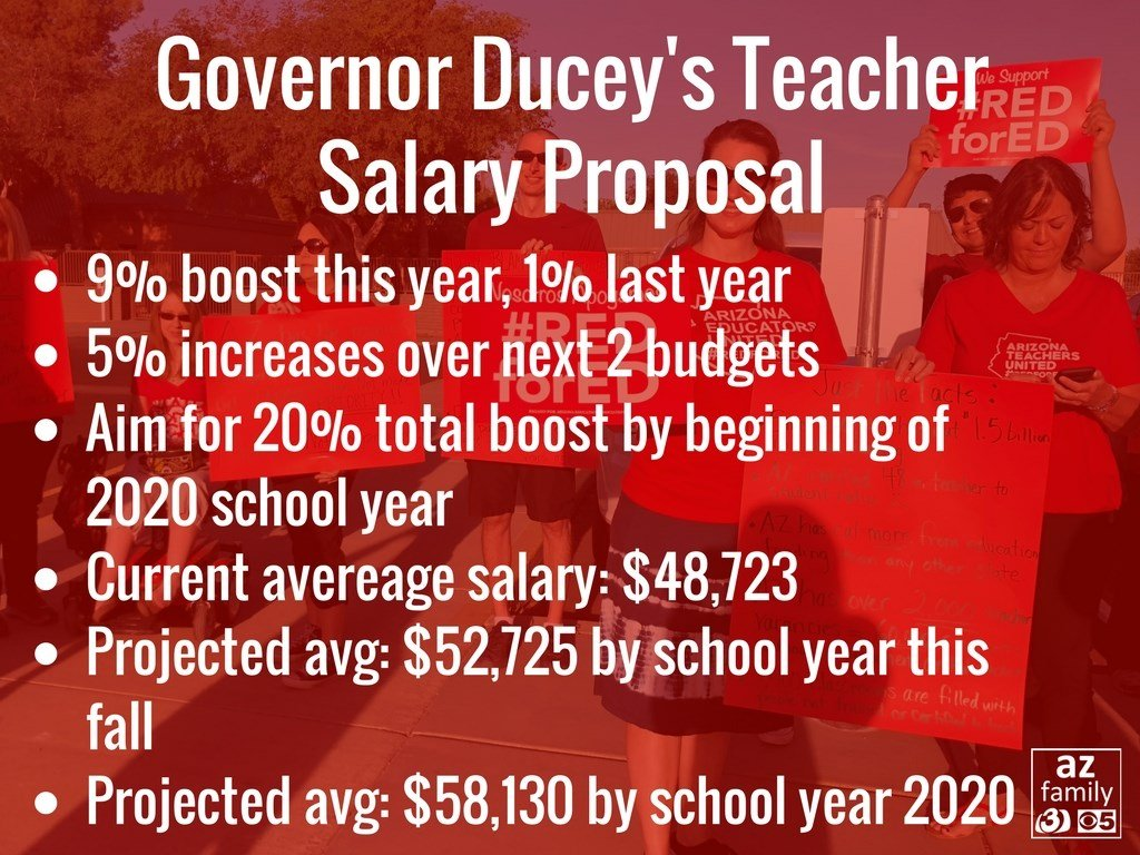 Arizona governor proposes 20 percent teacher raises by 2020