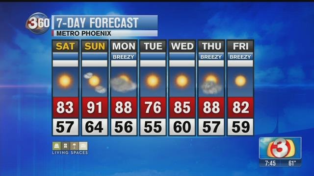 Weekend ends dry & sunny, warming up next week