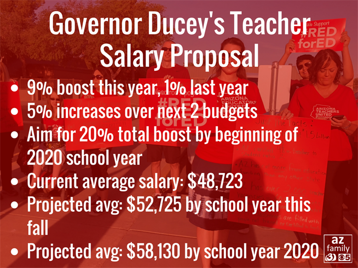 Projected average for an Arizona teacher would be more than $58,000. (Source: 3TV/CBS 5)