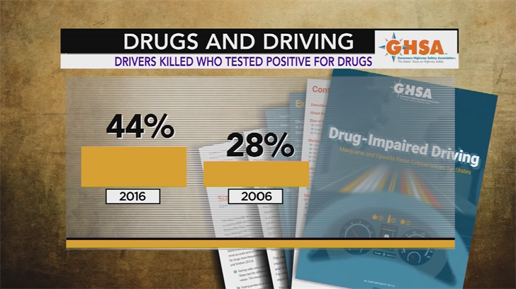 In 2016, alcohol was involved in 38 percent of driver deaths while 44 percent of drivers killed tested positive for drugs, a jump from just 28 percent in 2006. (Source: Governor's Highway Safety Association)