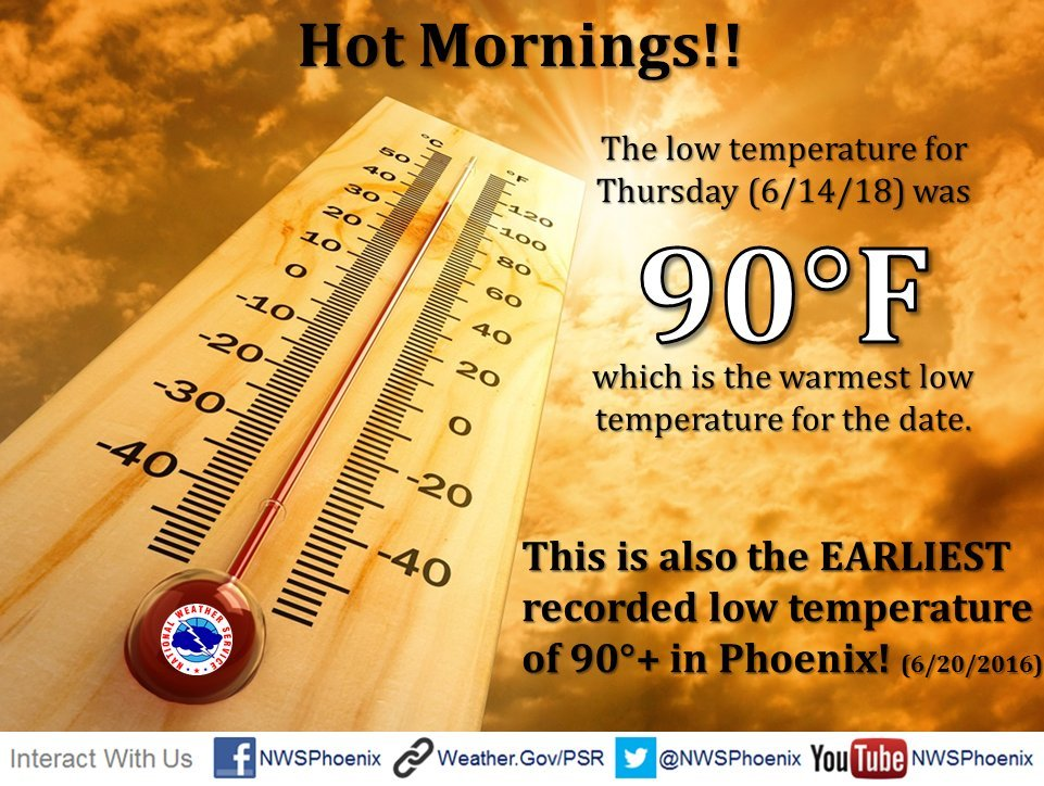 (Source: National Weather Service)