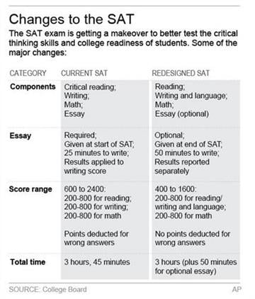 Graphic shows difference between new and old SAT college entrance exam By k.vineys