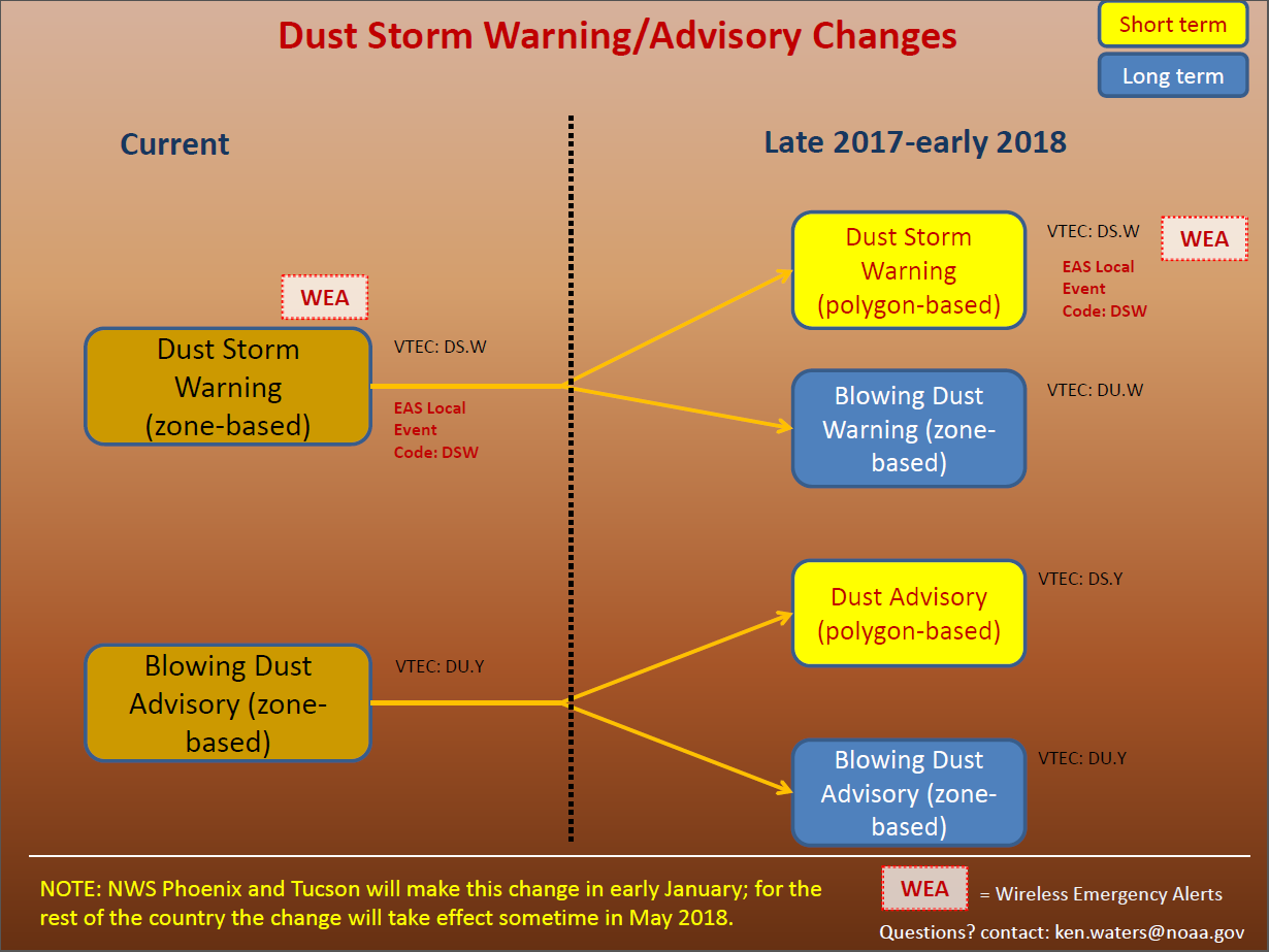 warning dust storm system announced weather arizona